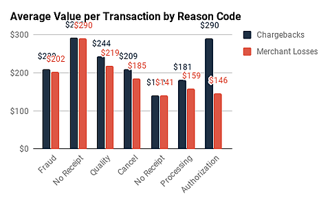 Visa-and-MC_Average-Value-by-RC-2.png